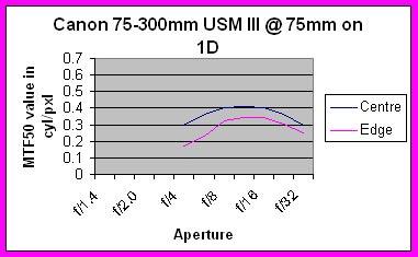 Canon 75-300mm USM III