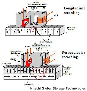 Hitachi predicts 20Gb microdrives by 2007