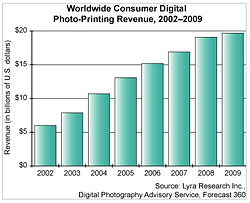 Revenue from digital printing is expected to almost double by 2009