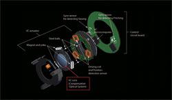 Vibration Compensation diagram