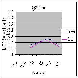 Tamron 70-200mm f/2.8 Di LD (IF) Macro