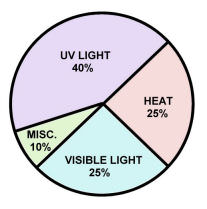 Using UV protection to look after your framed photos
