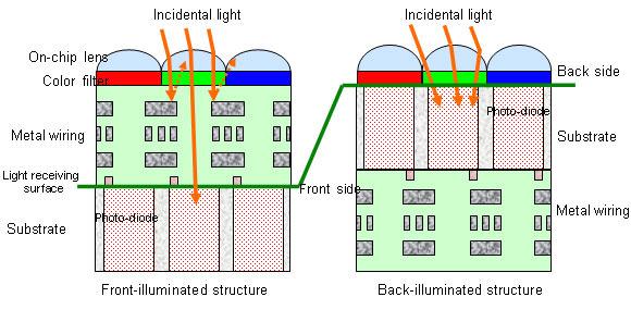 Sony Backlit CMOS Sensor