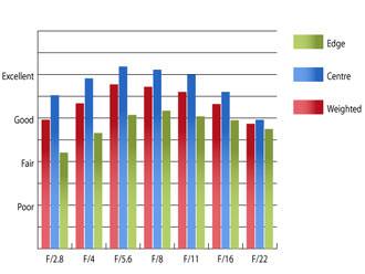 Canon EF 24-70mm f/2.8L USM Resolution at 70mm