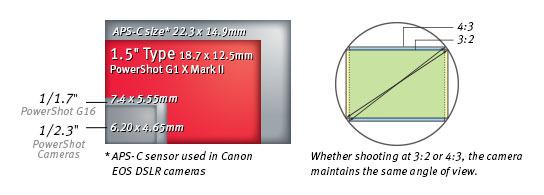 Canon Powershot G1 X Mark II Sensor