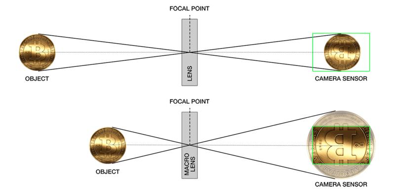 The principle of the macro lens