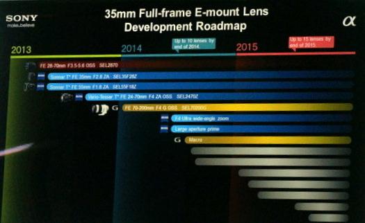 sony has also shown a lens roadmap for future sony fe e mount full frame lenses for the new sony alpha 7 and sony alpha 7r full frame mirrorless cameras