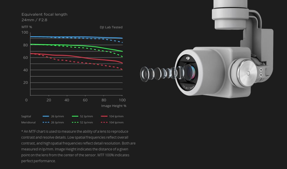 DJI Phantom 4 Pro Lens
