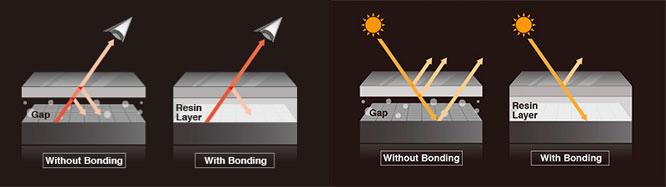 Optical Bonding