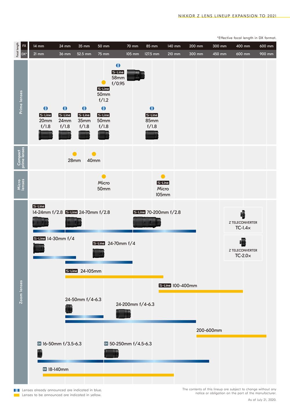 Nikon Z Roadmap July 2020