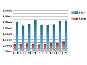 Olympus 8mm Fisheye PRO CA Chart