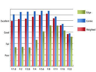 Olympus 8mm Fisheye PRO MTF Chart