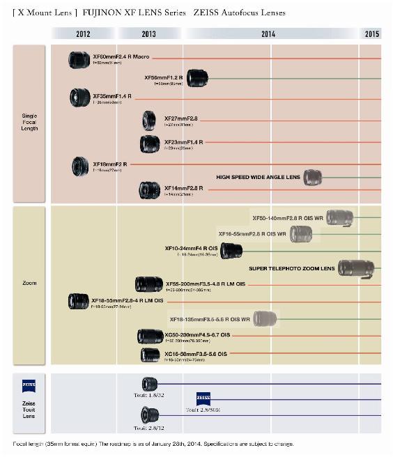 Fujifilm XF Lens Road Map 2013 2014