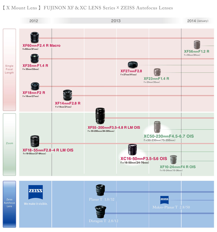 Fujifilm X Mount Lens Roadmap Updated | ePHOTOzine