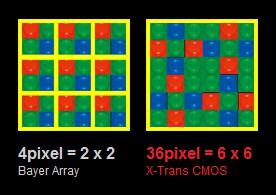 Fujifilm X-Trans Sensor