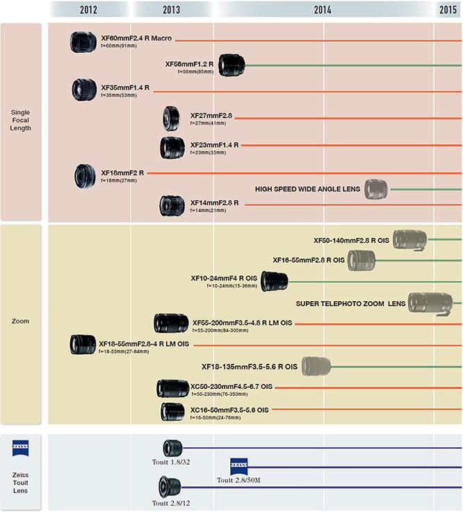 Fujifilm Lens Roadmap 2014-2015