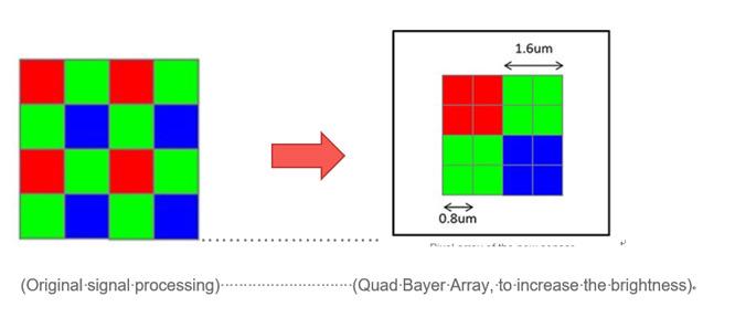 Quad Bayer colour filter array