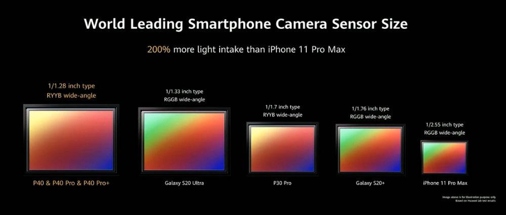 Huawei P40 Sensor Size