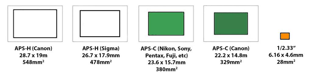 APS-C APS-H Sensor Size