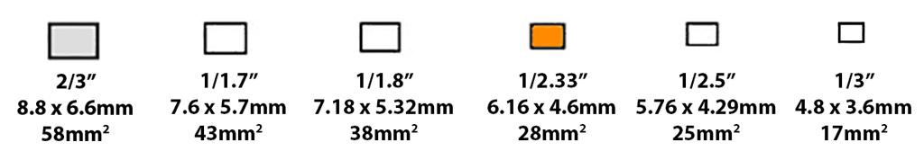 Compact camera sensor