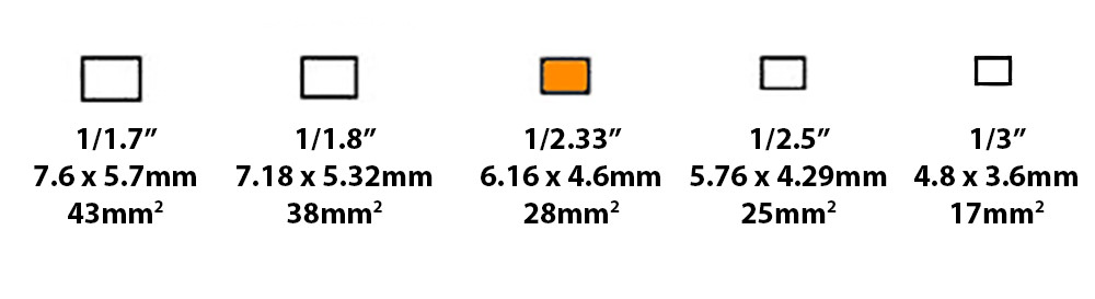Mobile Phone Sensor Size