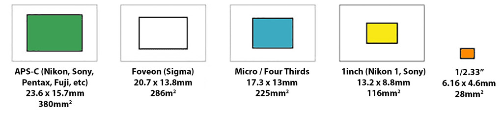 Complete Guide To Image Sensor Pixel Size | ePHOTOzine