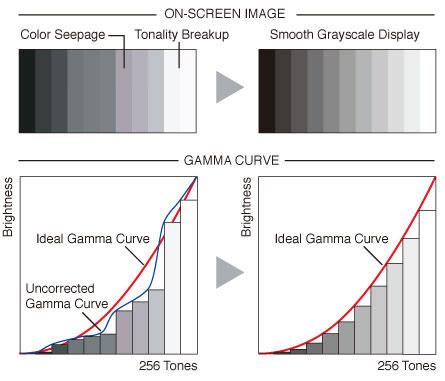 Internal Gamma Correction