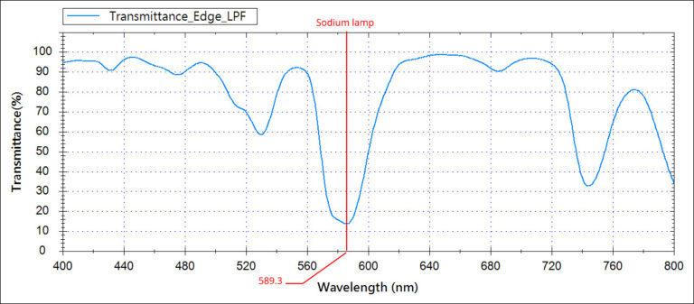 Transmittance Edge LPF Vs Sodium Lamp 768x337