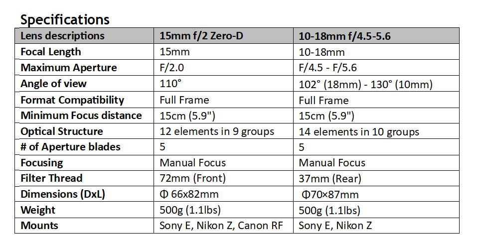 Venus 15mm f/2 Zero-D & Venus 10-18mm f/4.5-5.6 Specs