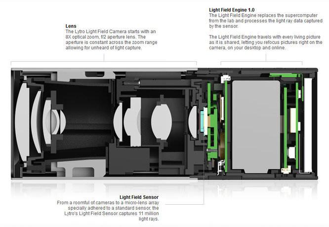 Lytro Insides Image