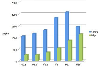 MTF Chart Meike 28mm F2 8