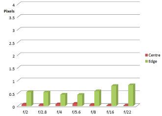 Meike 6 5mm F2 0 CA Chart