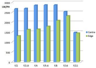 Meike 6 5mm F2 0 MTF Chart