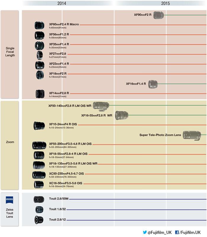 Fujifilm roadmap