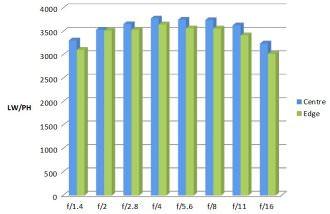 Nikon 105mm MTF Chart