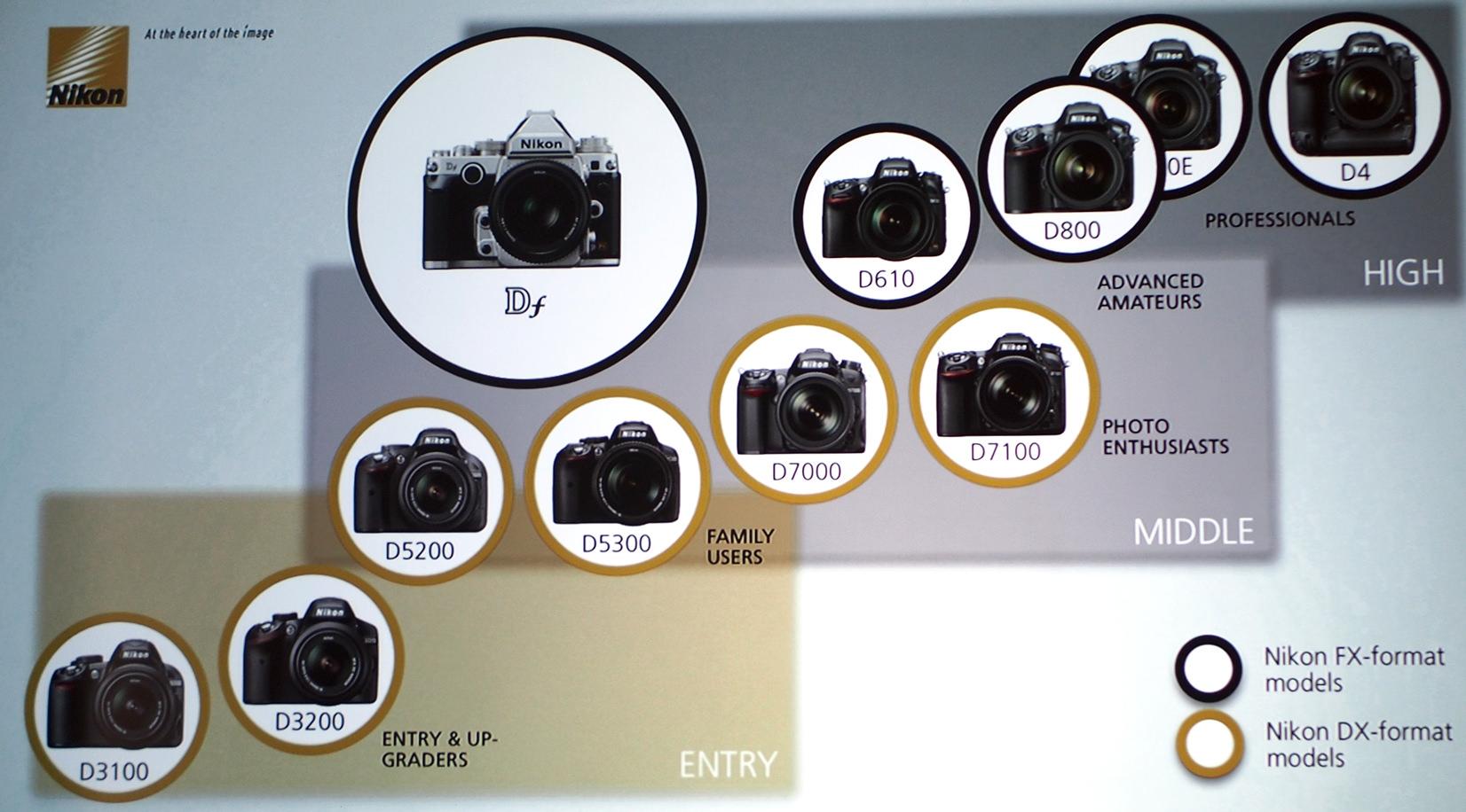 Camera Nikon Dslr Camera Range nikon df classic digital slr announced the national photographic lineup dslr range