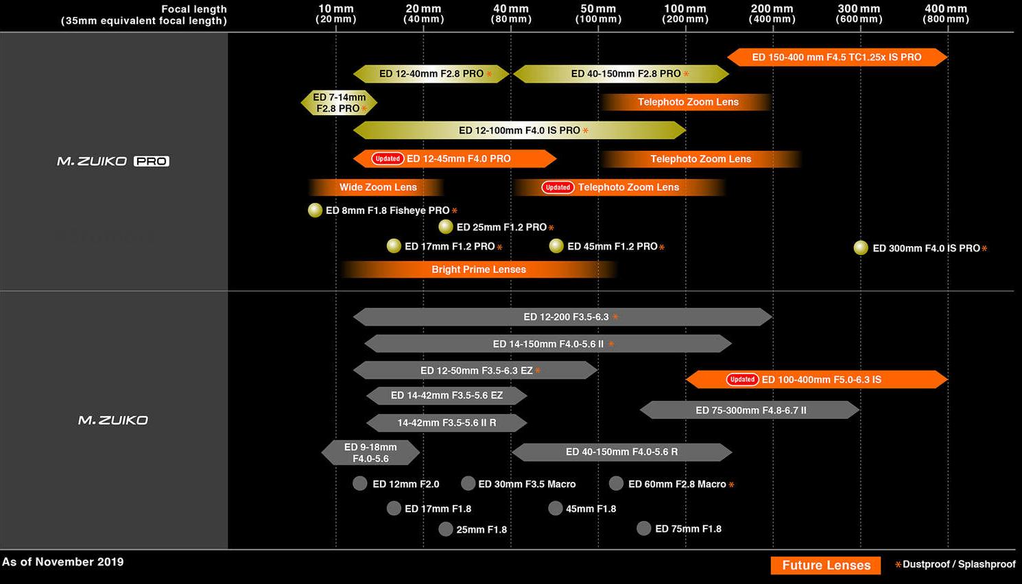 Olympus Micro Four Thirds Lens Roadmap November 2019
