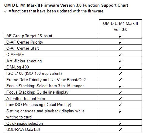 OM-D E-M1 II Firmware V3 Updates