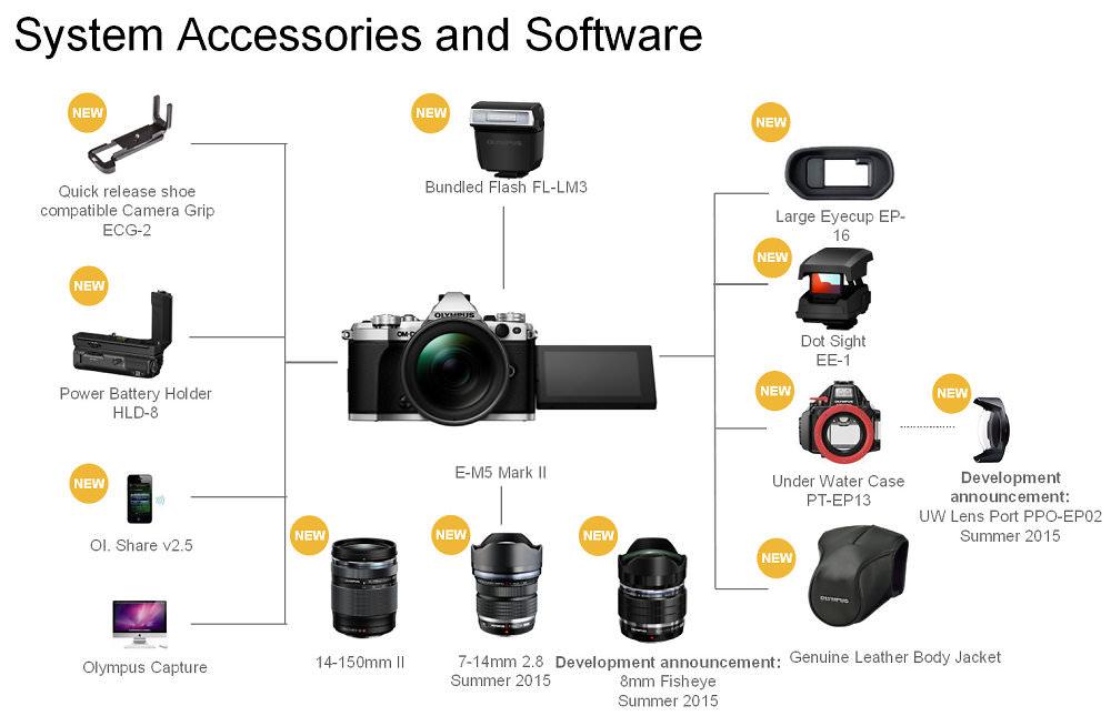 Olympus Omd Em5 II Accessories