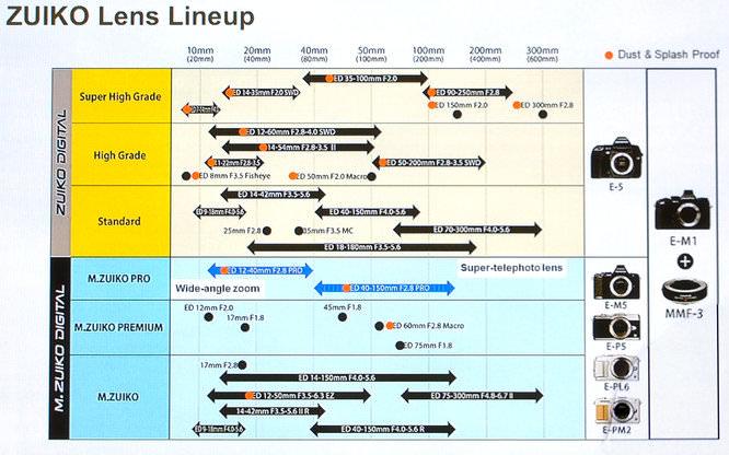 Olympus Lens Roadmap 2013 2014
