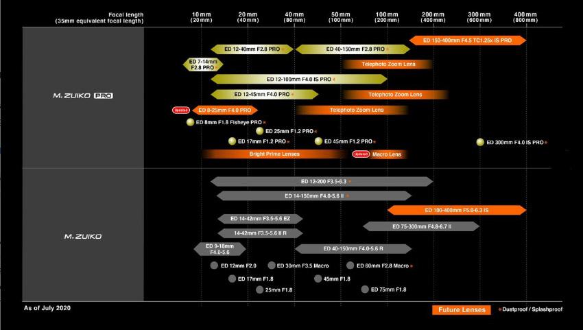Oly lens roadmap