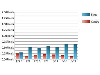 Olympus Zuiko Digital ED 12-60mm f/2.8-4 SWD Chromatic Aberrations at 12mm