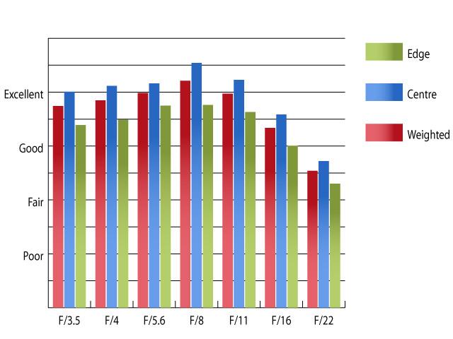 Objectif 14-140mm : meilleurs couples ouverture-vitesse-longueur ? Highres-Panasonic14140mm2MTF14mm_1375983554
