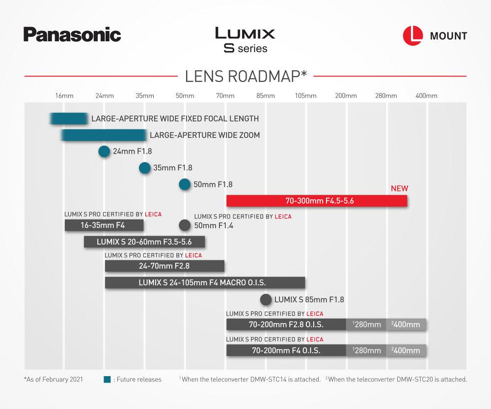 Lumix S Lens RoadmapFeb21