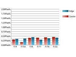 Pentax 16-45mm f/4 SMC DA ED AL Chromatic Aberrations at 16mm