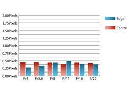Pentax 16-45mm f/4 SMC DA ED AL Chromatic Aberrations at 28mm