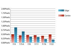 Pentax 16-45mm f/4 SMC DA ED AL Chromatic Aberrations at 45mm