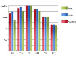 Pentax 16-45mm f/4 SMC DA ED AL Resolution at 16mm