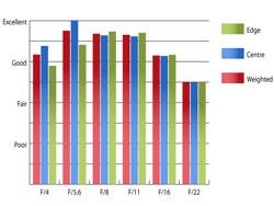 Pentax 16-45mm f/4 SMC DA ED AL Resolution at 45mm