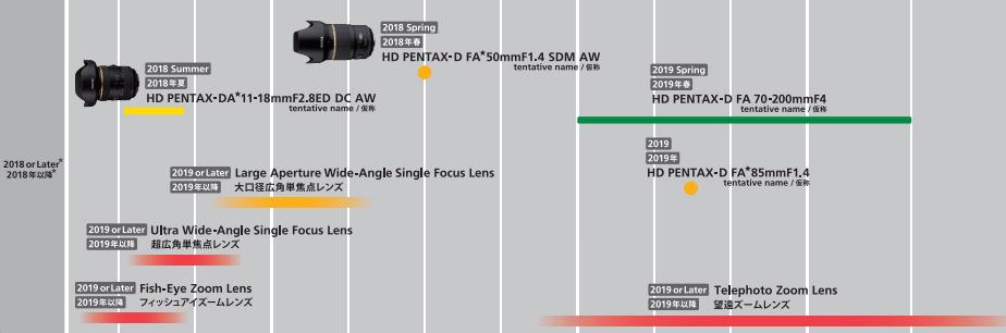 Sigma lens roadmap